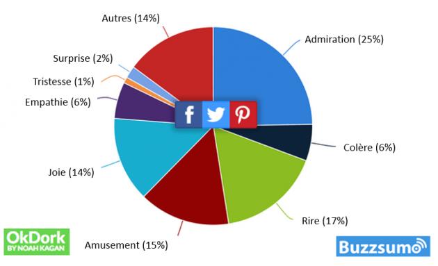 Comment booster votre page Facebook ? (et faire réagir vos lecteurs)