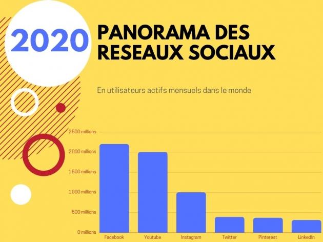 TOP 6 des réseaux sociaux dans le monde en 2020