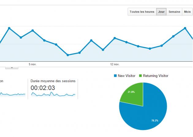 J'ai un site d'entreprise, comment connaître le nombre des visiteurs à ce jour ?